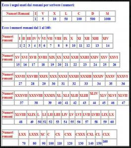 numeri-romani-2