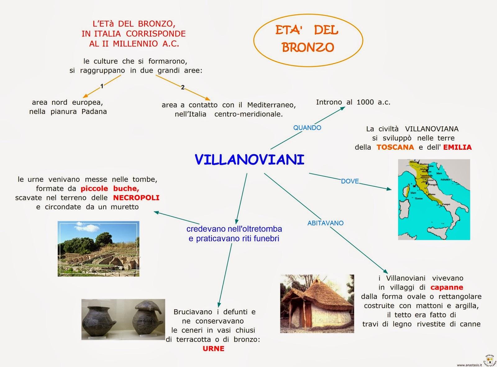 Terramare E Villanoviani La Mia Maestra