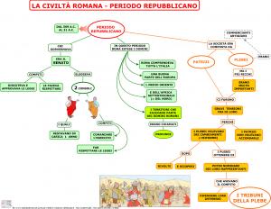 03.-LA-CIVILTA-ROMANA-IL-PERIODO-REPUBBLICANO