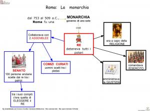 mappa-monarchia-organizzazione